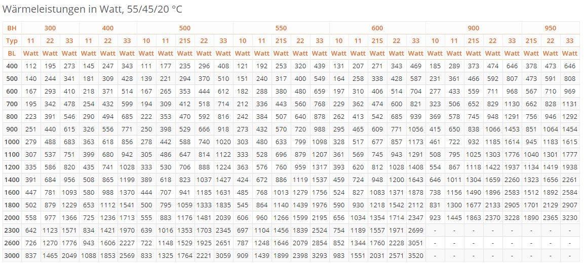 Flachheizk-rper-PURMO-Compact-weiss-RAL9016-tabel2