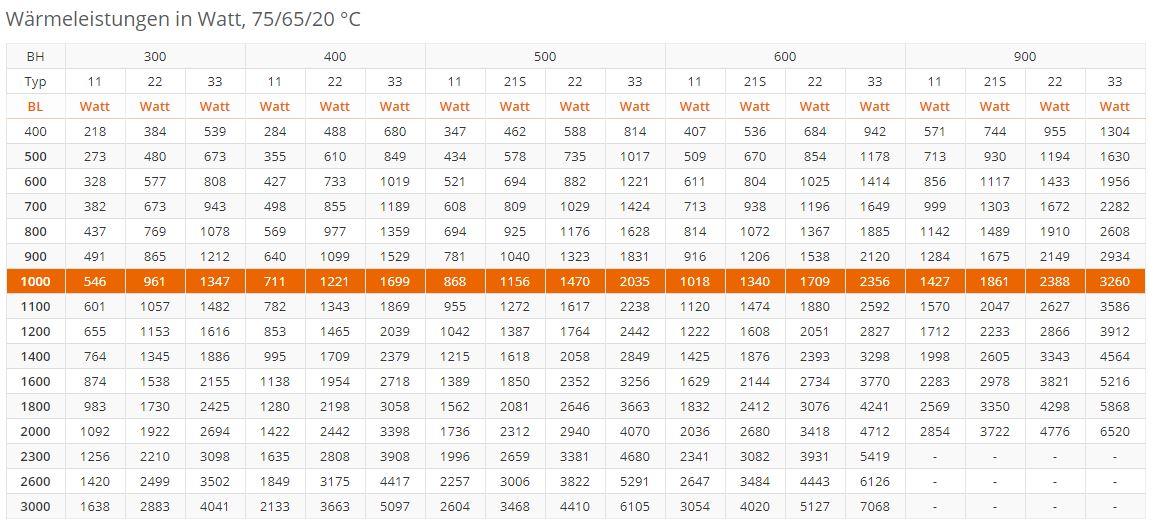 Flachheizk-rper-PURMO-Ventil-Compact-M-weiss-RAL9016-tabel