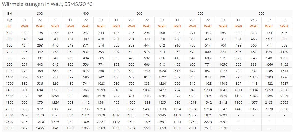 Flachheizk-rper-PURMO-Plan-Ventil-Compact-M-RAL9016-tabel2