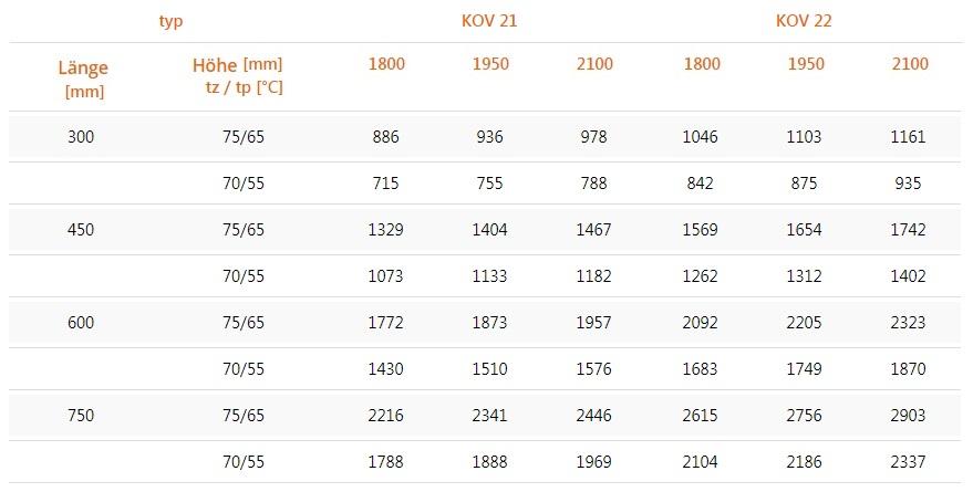 Flachheizk-rper-Vertikalheizk-rper-PURMO-Kos-V-weiss-RAL9016-tabel