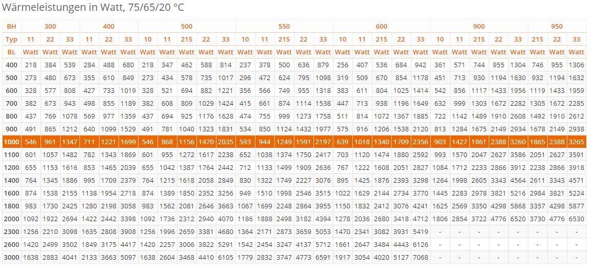 Flachheizk-rper-PURMO-Compact-weiss-RAL9016-tabel