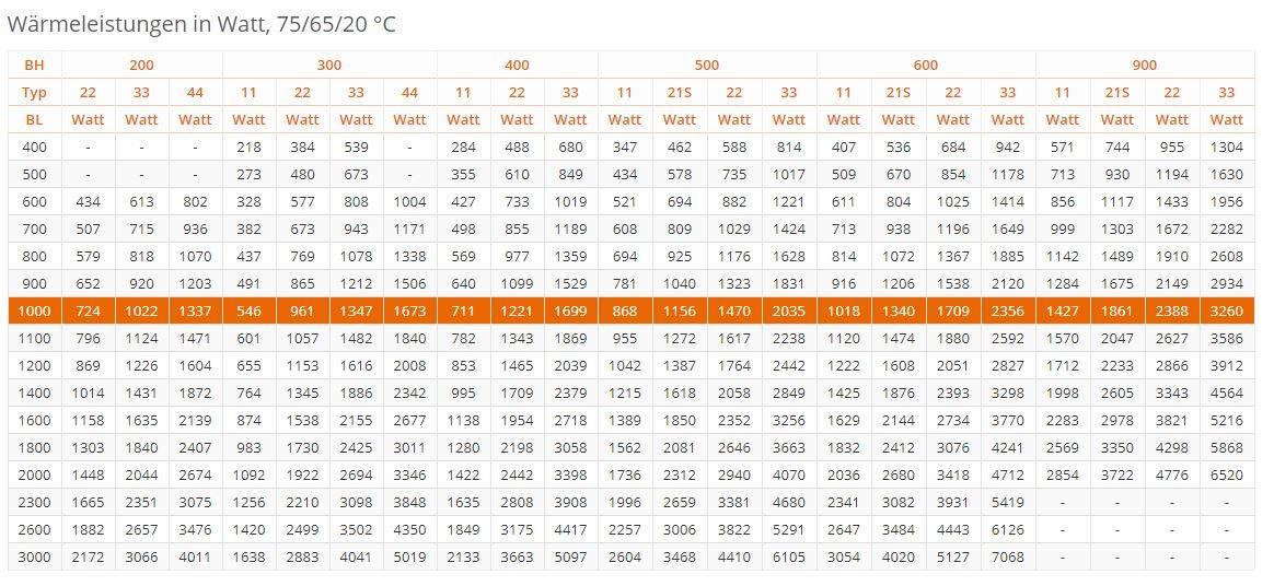Flachheizk-rper-PURMO-Ventil-Compact-weiss-RAL9016-tabel