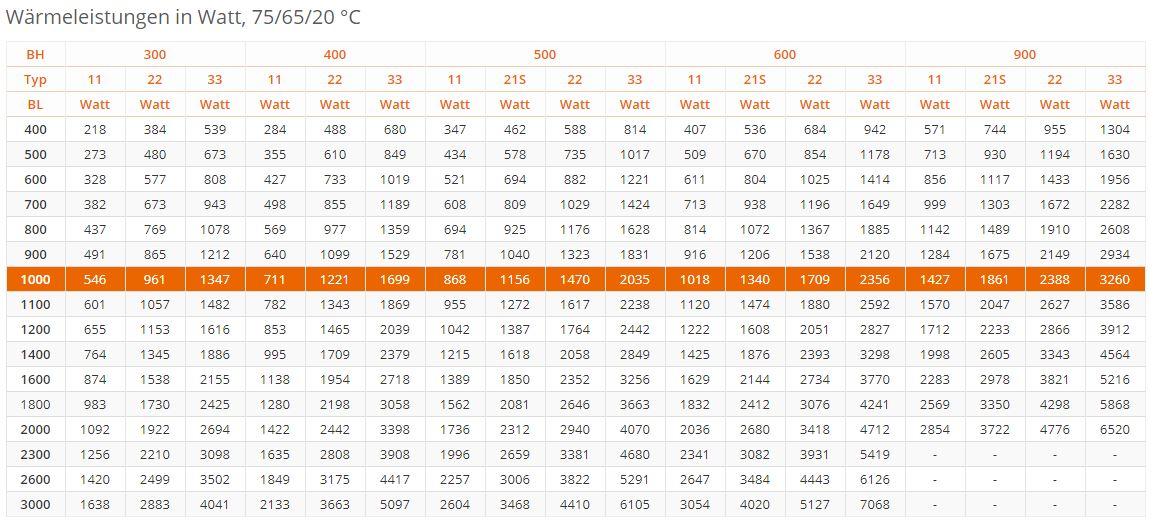 Flachheizk-rper-PURMO-Plan-Ventil-Compact-M-RAL9016-tabel