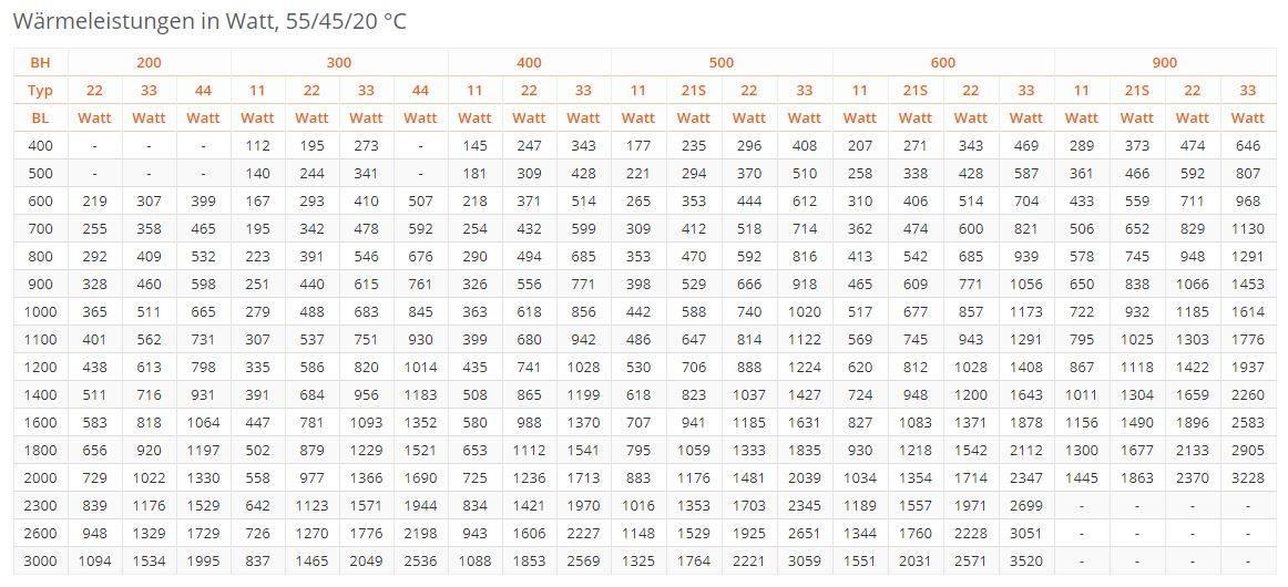 Flachheizk-rper-PURMO-Ventil-Compact-weiss-RAL9016-tabel2