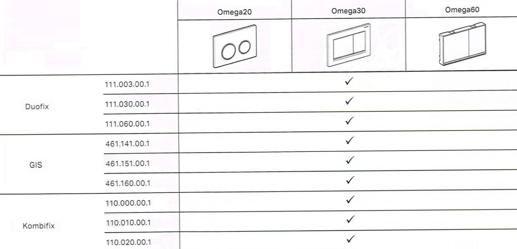 omega-przyciski