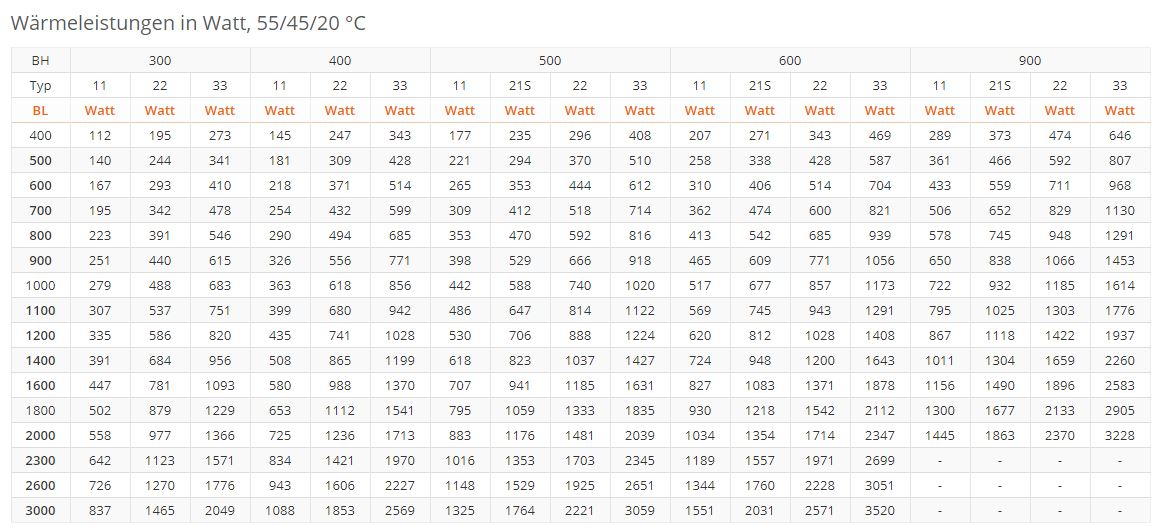 Flachheizk-rper-PURMO-Ventil-Compact-M-weiss-RAL9016-tabel2